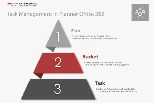 Task Management in Planner Office 365
