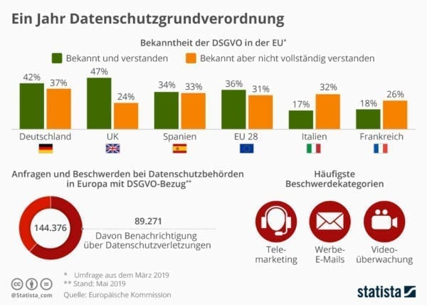 Statistika_GDPR