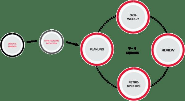 OKR Arbeitszyklus