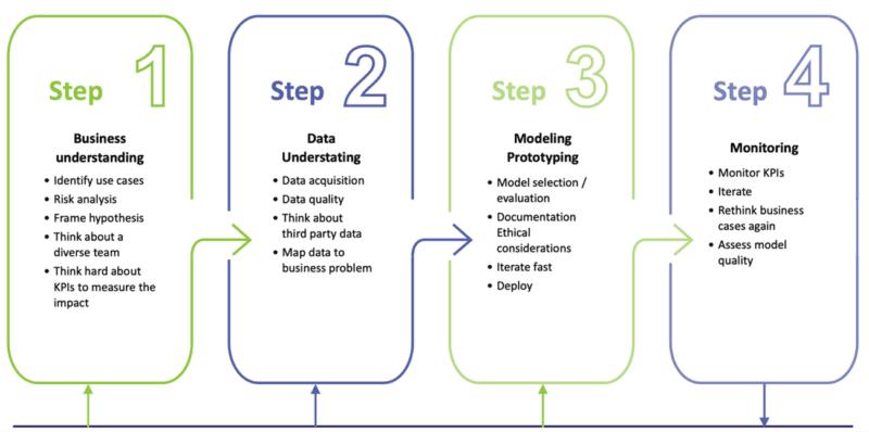 Umsetzung KI-Projekt in 4 Schritten